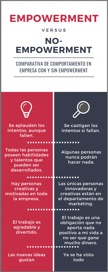 Infografía comparativa empresas con y sin empowerment
